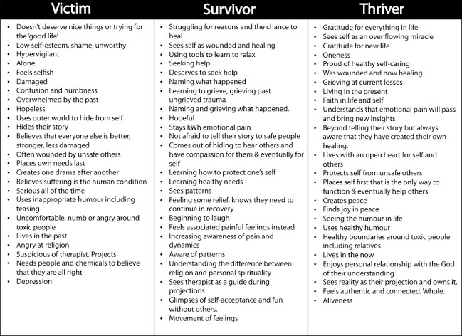 This image has an empty alt attribute; its file name is chart-for-victim-surviver-thriver.jpg